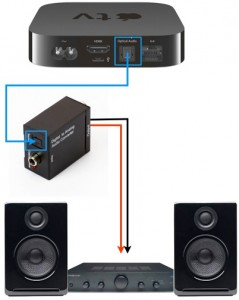 Connecting an Apple TV to Amplifier and Speakers