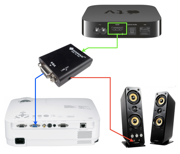 Connecting Apple TV to VGA Projector apple mac connect to tv how to use smart tv apple tv wiring diagram at nearapp.co