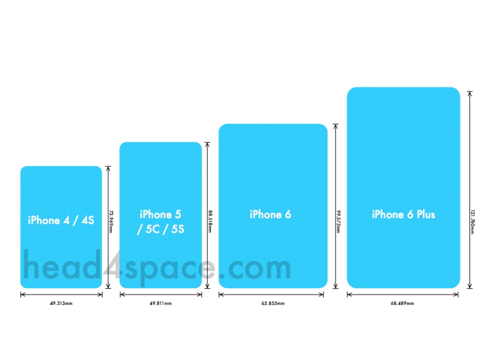 iPhone Screen Dimensions